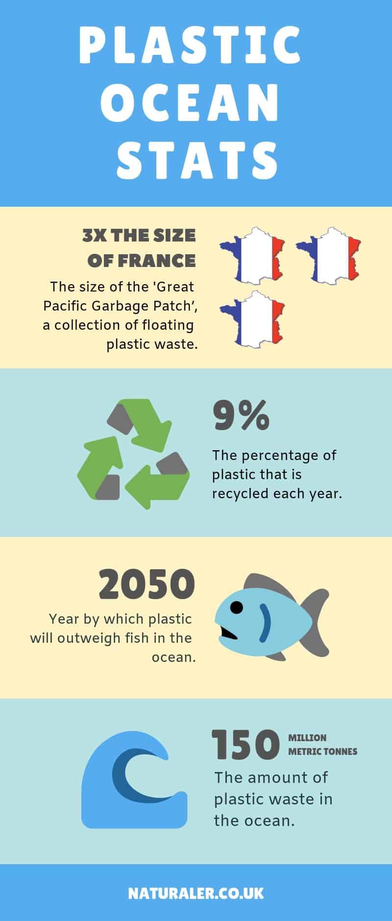 Plastic Ocean Stats Infographic