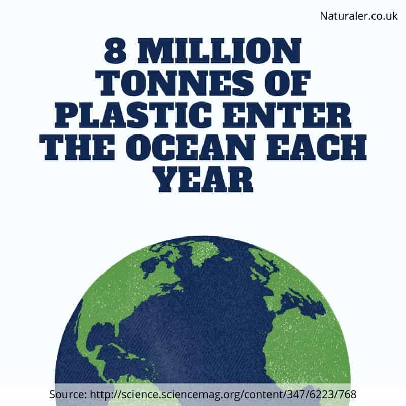 8 million tonnes of plastic enter the ocean each year