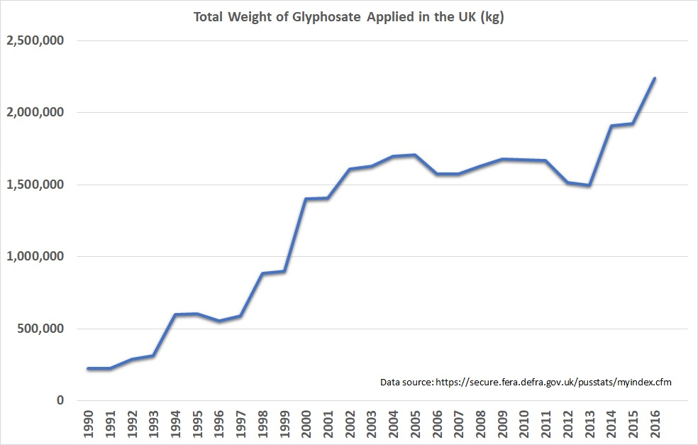 Glyphosate usage chart UK